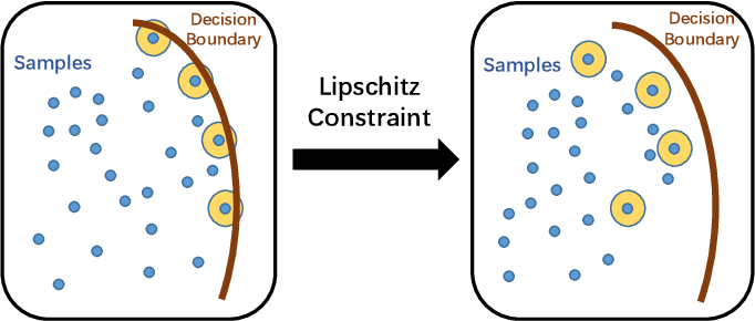 Figure 1 for Unsupervised Adaptive Semantic Segmentation with Local Lipschitz Constraint