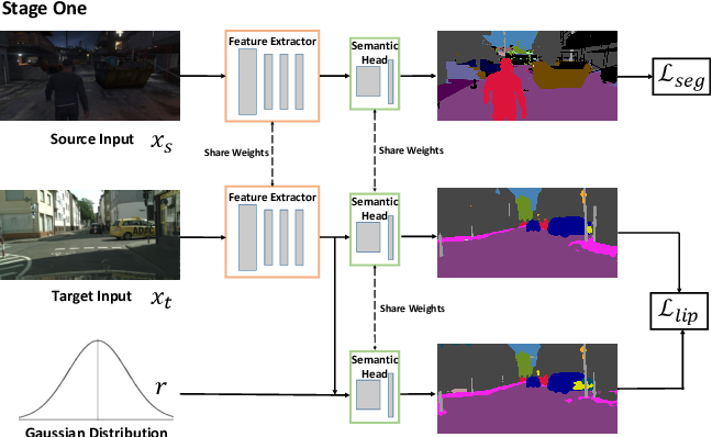 Figure 2 for Unsupervised Adaptive Semantic Segmentation with Local Lipschitz Constraint