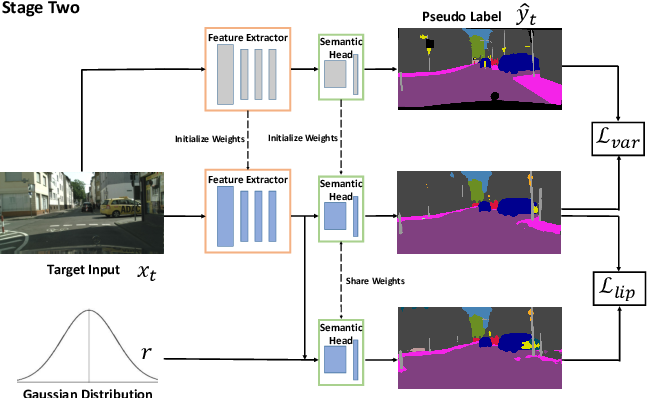 Figure 3 for Unsupervised Adaptive Semantic Segmentation with Local Lipschitz Constraint