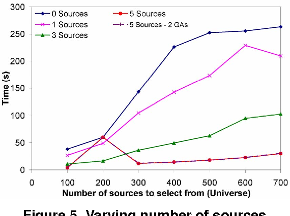 Figure 5. Varying number of sources.