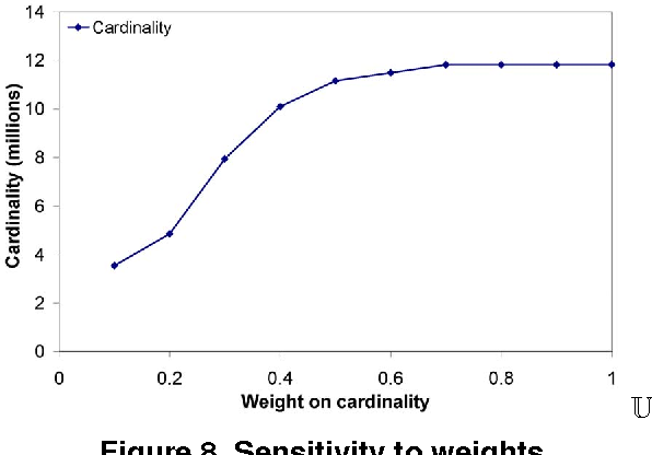 Figure 8. Sensitivity to weights.