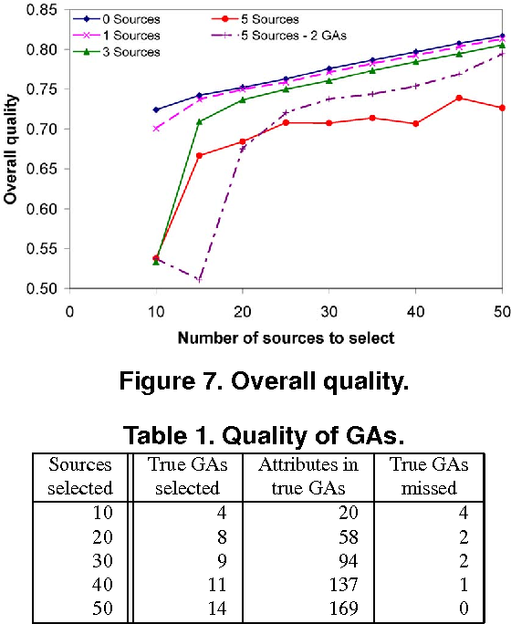 Table 1. Quality of GAs.