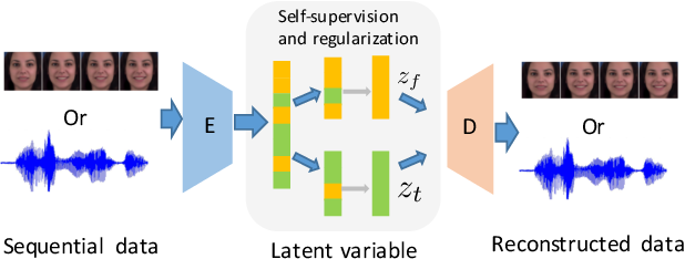 Figure 1 for S3VAE: Self-Supervised Sequential VAE for Representation Disentanglement and Data Generation