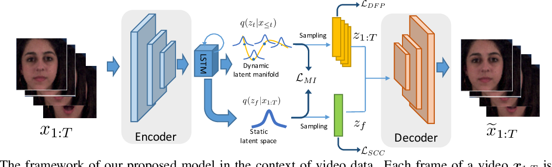 Figure 3 for S3VAE: Self-Supervised Sequential VAE for Representation Disentanglement and Data Generation