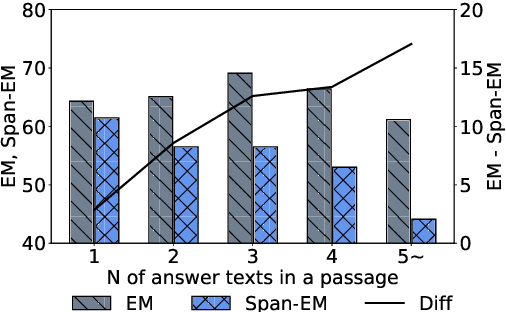 Figure 3 for Context-Aware Answer Extraction in Question Answering