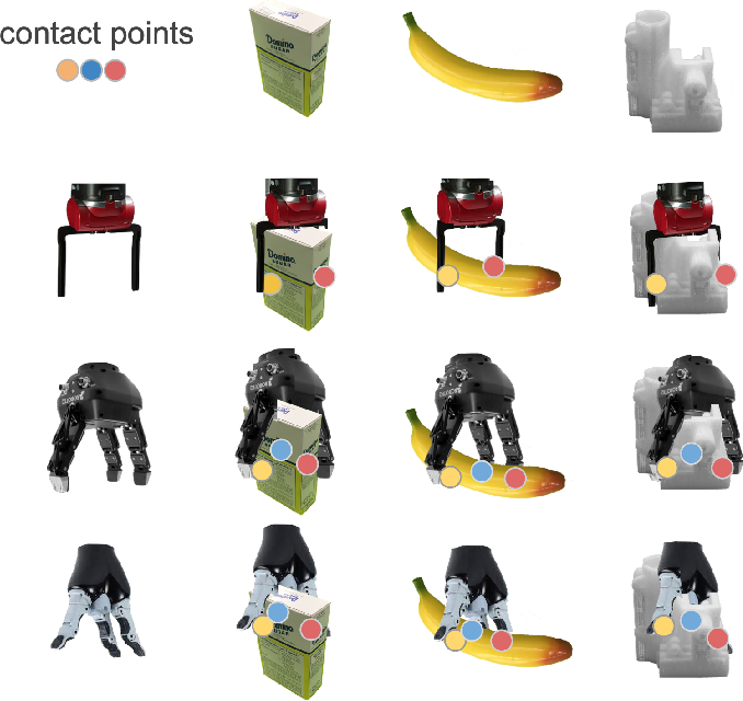 Figure 1 for UniGrasp: Learning a Unified Model to Grasp with N-Fingered Robotic Hands