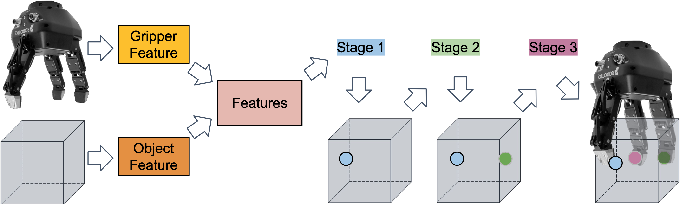 Figure 2 for UniGrasp: Learning a Unified Model to Grasp with N-Fingered Robotic Hands
