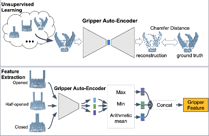 Figure 3 for UniGrasp: Learning a Unified Model to Grasp with N-Fingered Robotic Hands