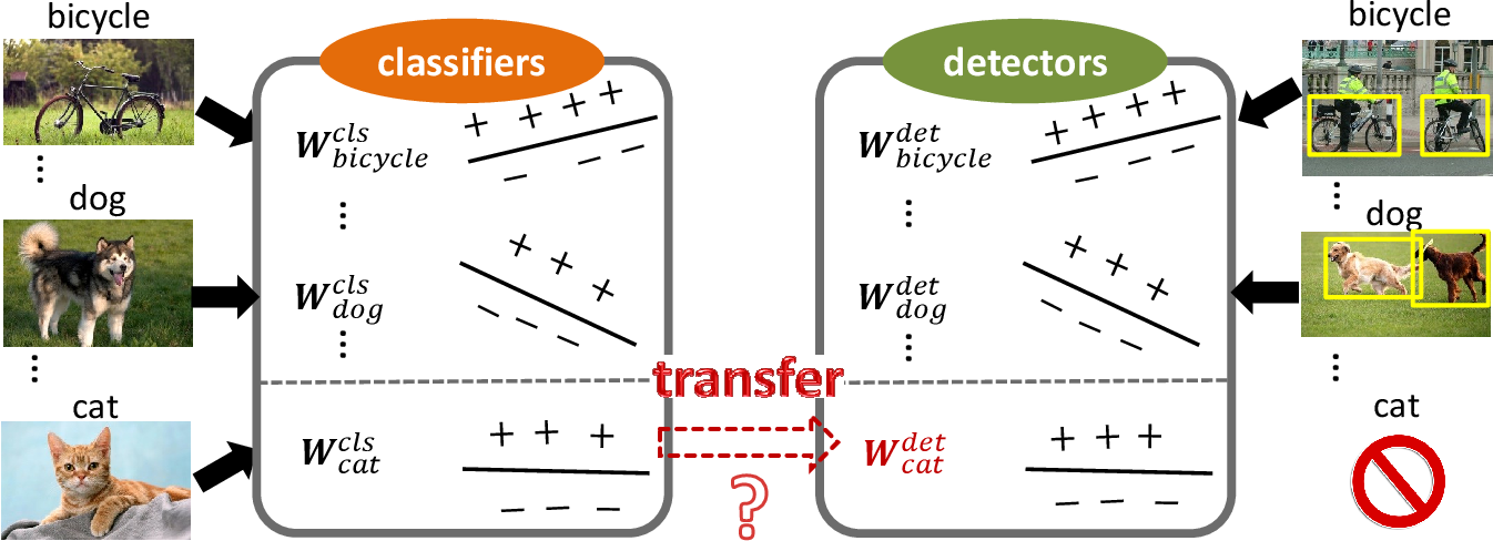 Figure 1 for Visual and Semantic Knowledge Transfer for Large Scale Semi-supervised Object Detection