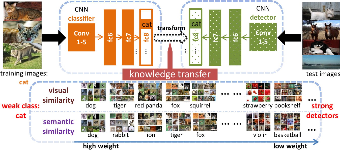 Figure 3 for Visual and Semantic Knowledge Transfer for Large Scale Semi-supervised Object Detection