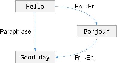 Figure 1 for Zero-Shot Paraphrase Generation with Multilingual Language Models