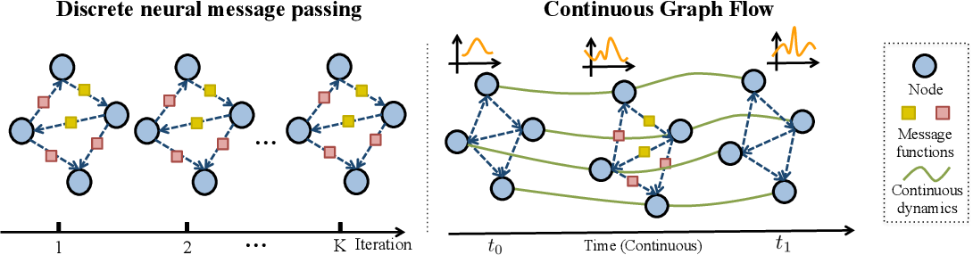 Figure 1 for Continuous Graph Flow for Flexible Density Estimation