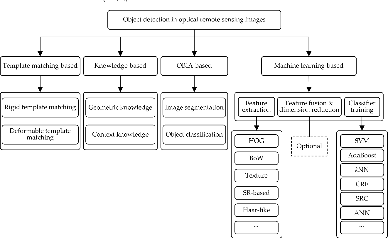 Figure 1 for A Survey on Object Detection in Optical Remote Sensing Images