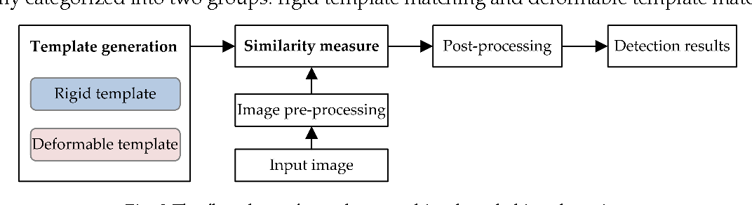 Figure 3 for A Survey on Object Detection in Optical Remote Sensing Images