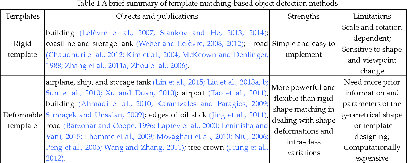 Figure 2 for A Survey on Object Detection in Optical Remote Sensing Images