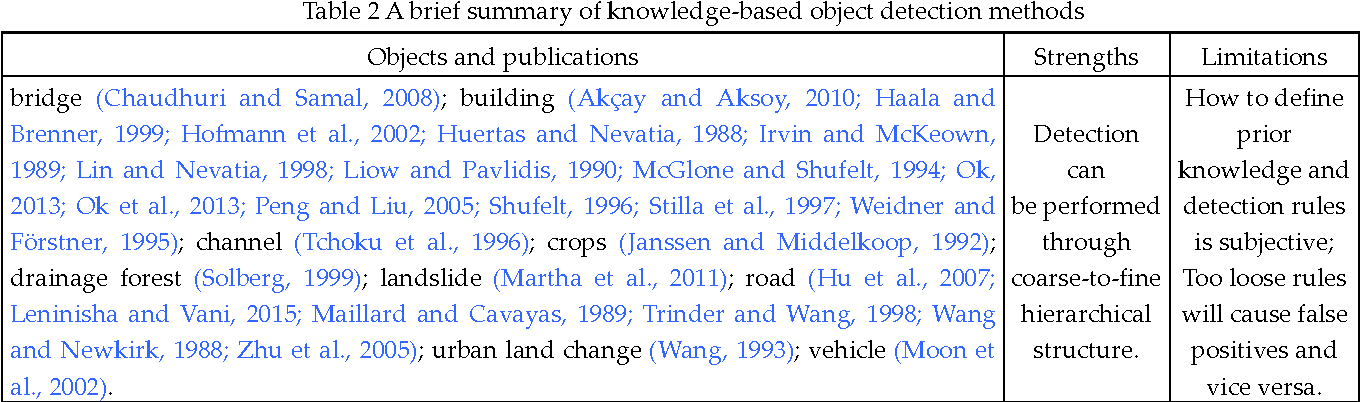 Figure 4 for A Survey on Object Detection in Optical Remote Sensing Images