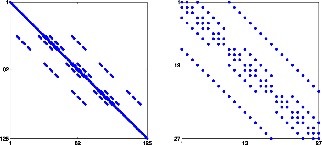 Figure 4 from Numerical Stability of Explicit Runge-Kutta Finite