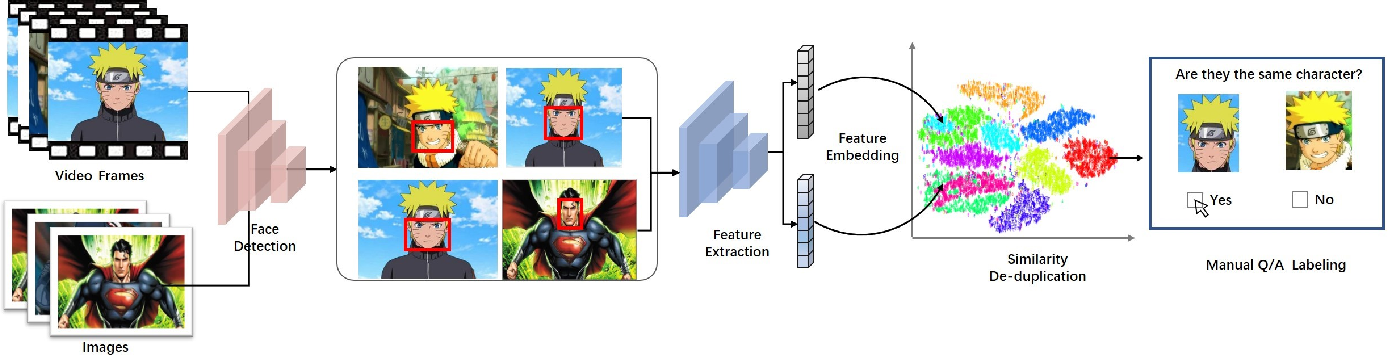 Figure 2 for iCartoonFace: A Benchmark of Cartoon Person Recognition