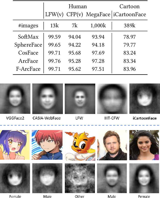 Figure 3 for iCartoonFace: A Benchmark of Cartoon Person Recognition