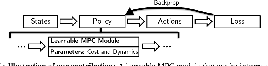 Figure 1 for Differentiable MPC for End-to-end Planning and Control