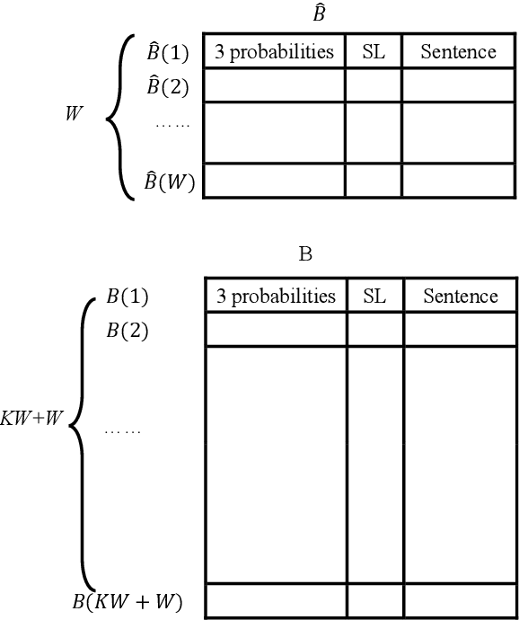 Figure 4 for A Hardware-Oriented and Memory-Efficient Method for CTC Decoding