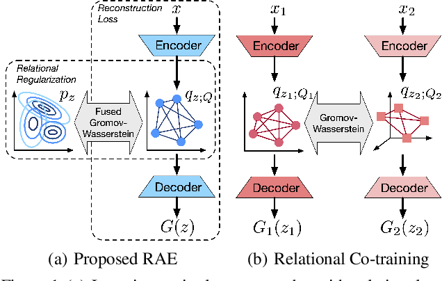 Figure 1 for Learning Autoencoders with Relational Regularization