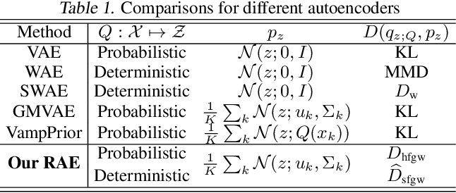 Figure 2 for Learning Autoencoders with Relational Regularization