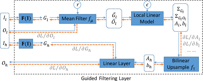 Figure 3 for Fast End-to-End Trainable Guided Filter