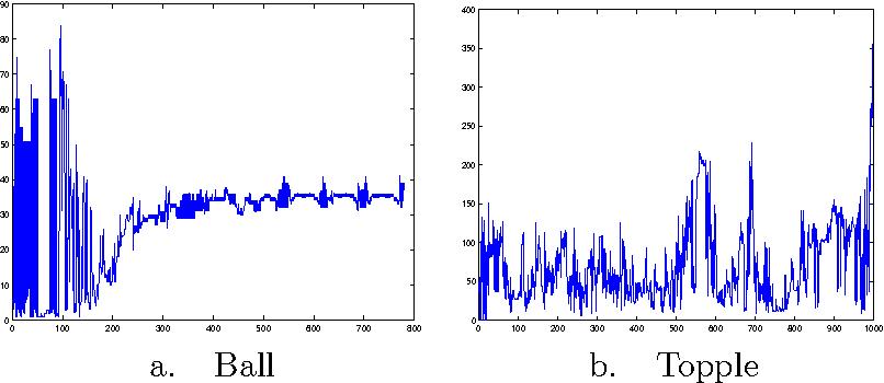 Figure 10: PATH iterations (using regular start, no crashing).