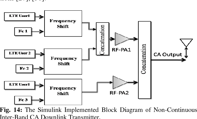 Figure 14 from Software implementation of LTE-advanced using Matlab