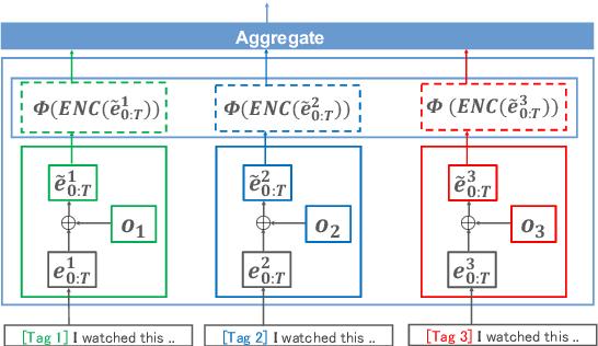 Figure 1 for Single Model Ensemble using Pseudo-Tags and Distinct Vectors