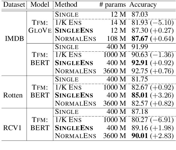 Figure 2 for Single Model Ensemble using Pseudo-Tags and Distinct Vectors