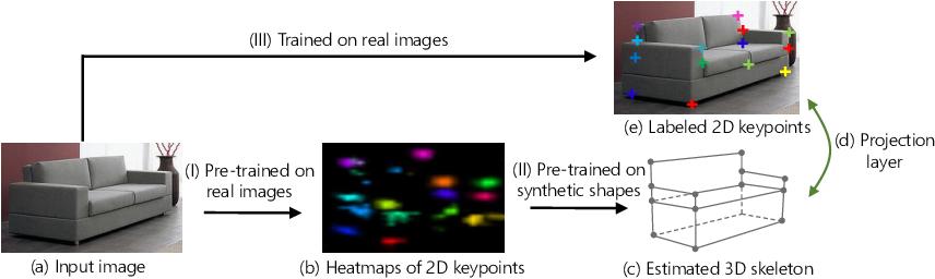 Figure 1 for Single Image 3D Interpreter Network
