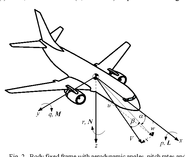 Figure 3 From Technologies For Distributed Flight Control Systems A