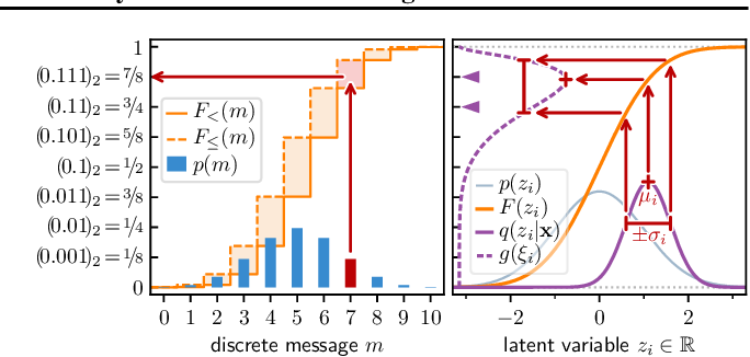 Figure 1 for Variable-Bitrate Neural Compression via Bayesian Arithmetic Coding