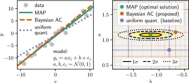 Figure 2 for Variable-Bitrate Neural Compression via Bayesian Arithmetic Coding