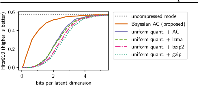 Figure 3 for Variable-Bitrate Neural Compression via Bayesian Arithmetic Coding