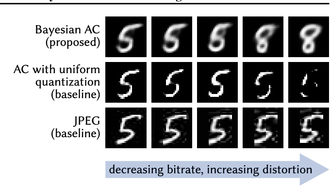 Figure 4 for Variable-Bitrate Neural Compression via Bayesian Arithmetic Coding