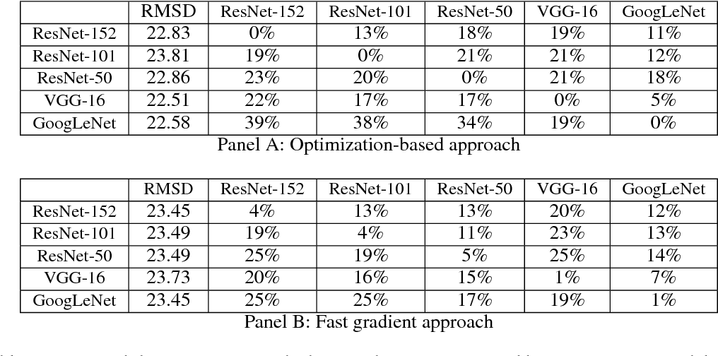 Figure 1 for Delving into Transferable Adversarial Examples and Black-box Attacks