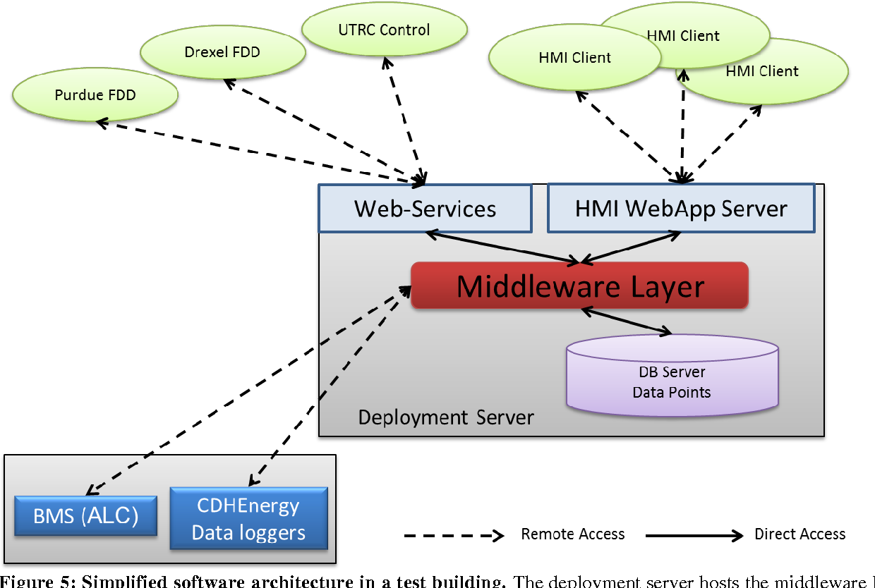 Figure 5: Simplified software architecture in a test building. The deployment server hosts the middleware layer, data web services, the HMI web service, and a database to store fault data computed by diagnostics applications. Remote applications get data through the middleware layer.