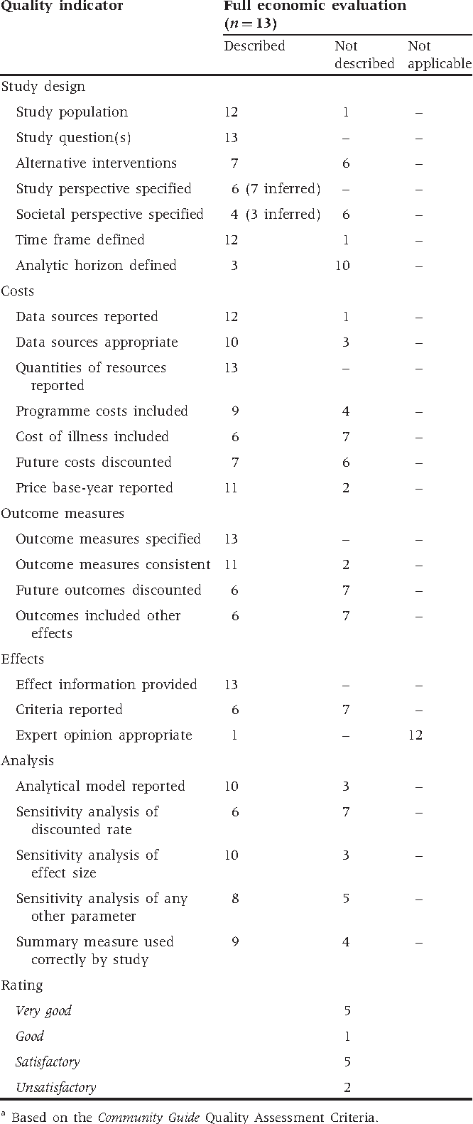 Table 5 Quality assessment of full economic studies on costs of injury in LMICsa