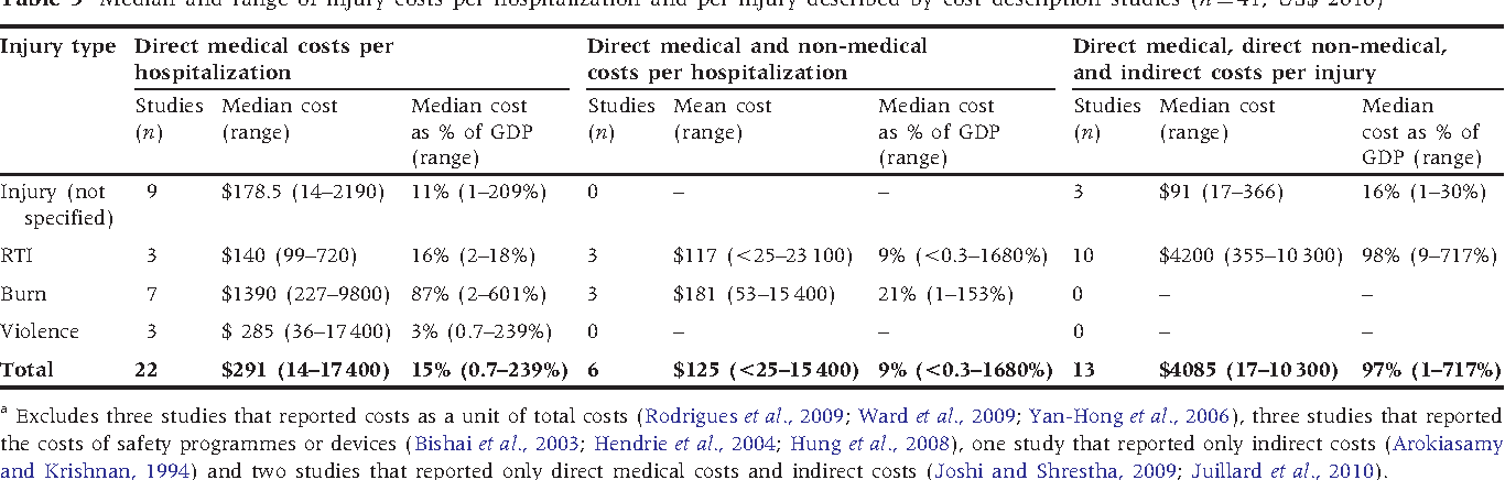 Table 3 Median and range of injury costs per hospitalization and per injury described by cost description studies (n¼ 41; US$ 2010)a