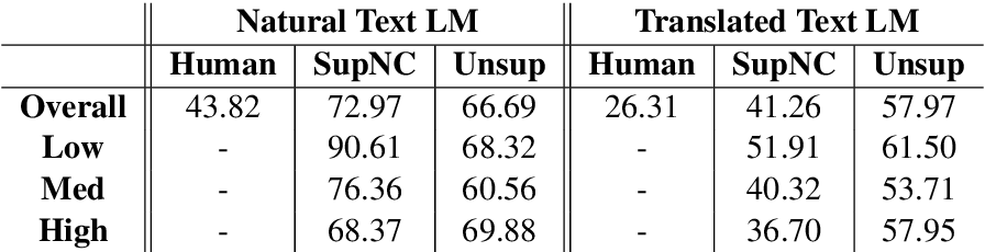 Figure 4 for What Can Unsupervised Machine Translation Contribute to High-Resource Language Pairs?