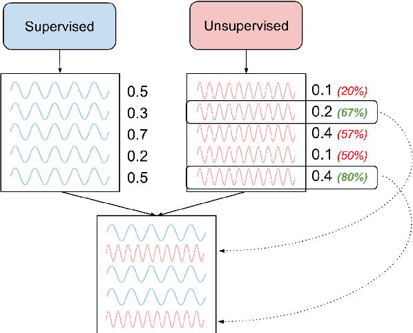 Figure 2 for What Can Unsupervised Machine Translation Contribute to High-Resource Language Pairs?