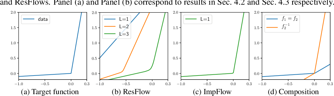 Figure 3 for Implicit Normalizing Flows