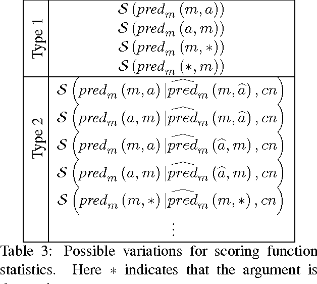 Figure 3 for Solving Hard Coreference Problems