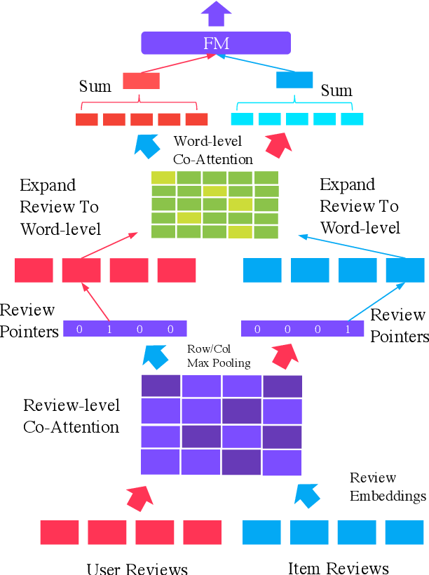 Figure 1 for Multi-Pointer Co-Attention Networks for Recommendation