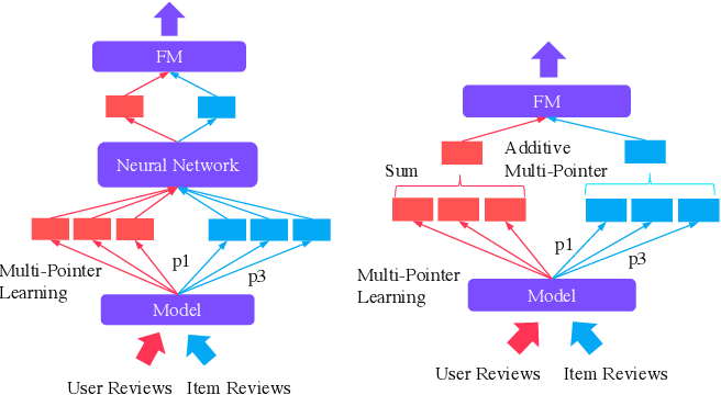 Figure 3 for Multi-Pointer Co-Attention Networks for Recommendation