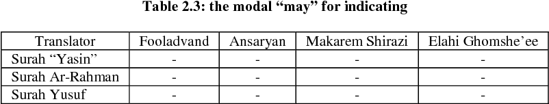 PDF] The comparative analysis of the modal verbs in three Surahs