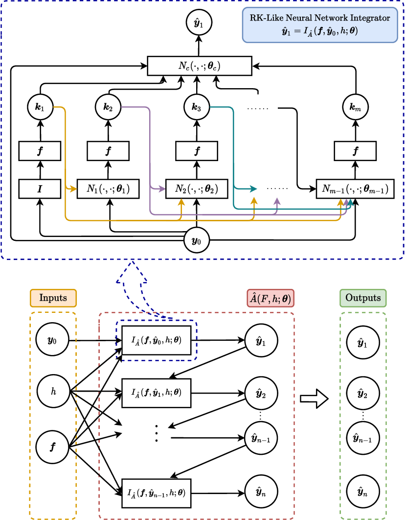 Figure 2 for Personalized Algorithm Generation: A Case Study in Meta-Learning ODE Integrators